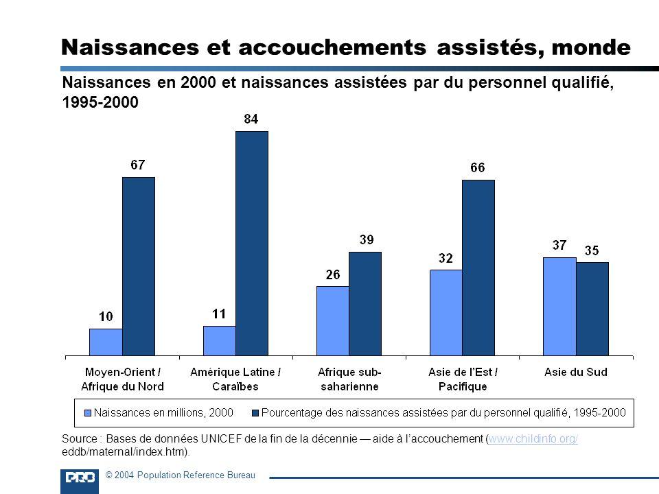 © 2004 Population Reference Bureau Naissances en 2000 et naissances assistées par du personnel qualifié, 1995-2000 Naissances et accouchements assisté