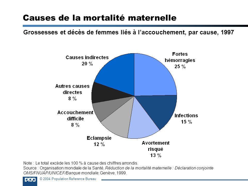 © 2004 Population Reference Bureau Grossesses et décès de femmes liés à laccouchement, par cause, 1997 Causes de la mortalité maternelle Note : Le tot