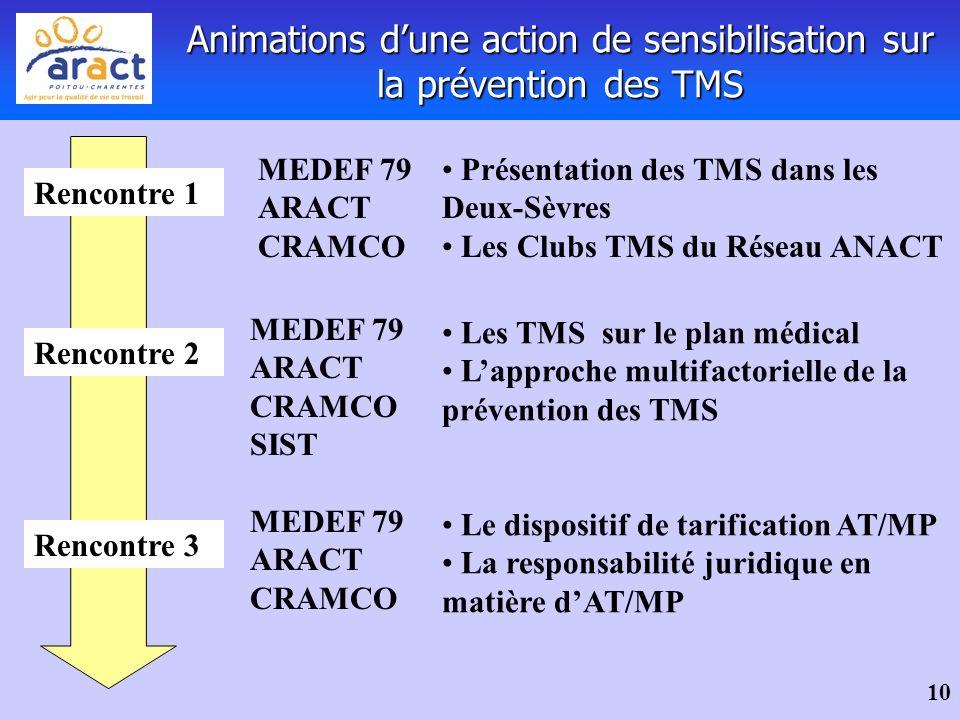 10 Animations dune action de sensibilisation sur la prévention des TMS Rencontre 1 Présentation des TMS dans les Deux-Sèvres Les Clubs TMS du Réseau A