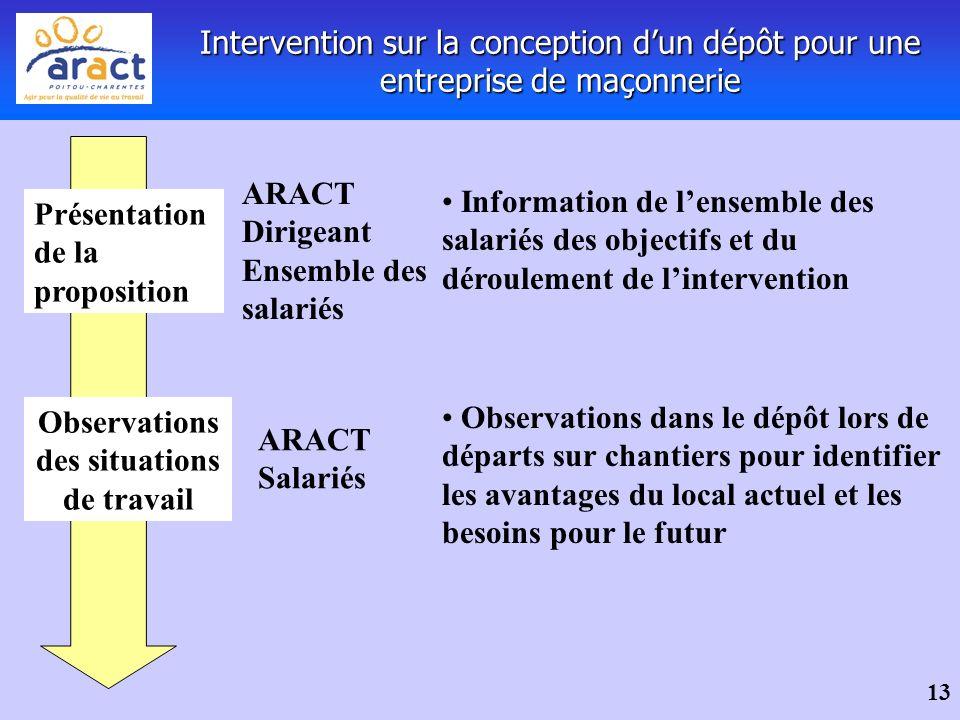 13 Intervention sur la conception dun dépôt pour une entreprise de maçonnerie Présentation de la proposition Information de lensemble des salariés des