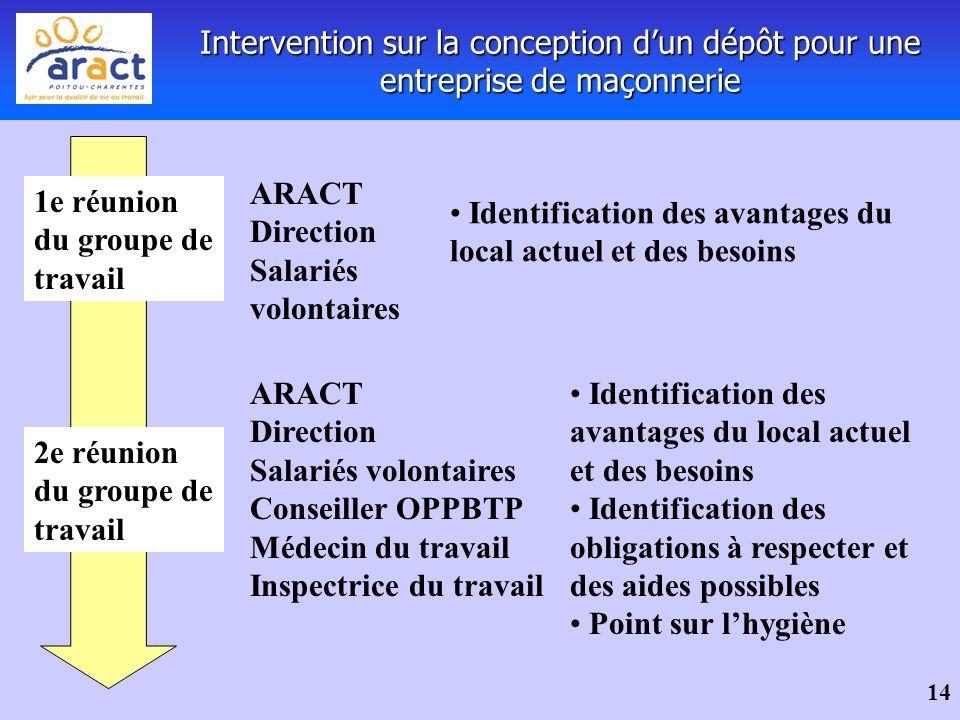 14 Intervention sur la conception dun dépôt pour une entreprise de maçonnerie 1e réunion du groupe de travail Identification des avantages du local ac