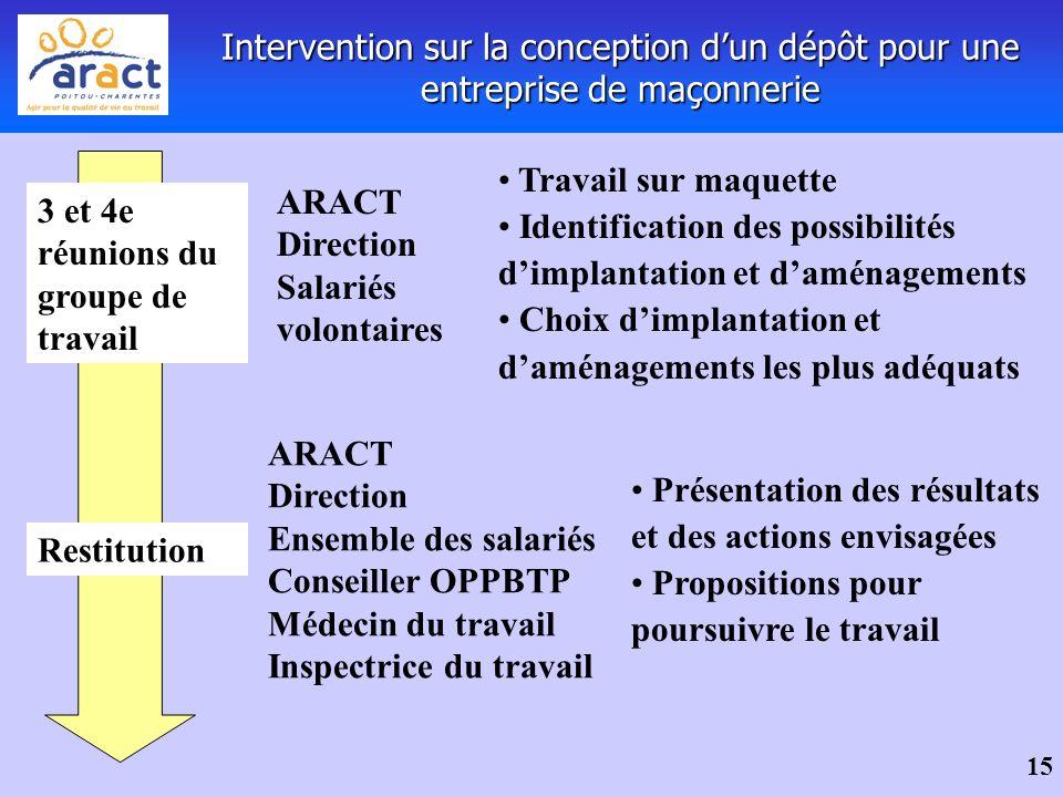 15 Intervention sur la conception dun dépôt pour une entreprise de maçonnerie 3 et 4e réunions du groupe de travail Travail sur maquette Identificatio