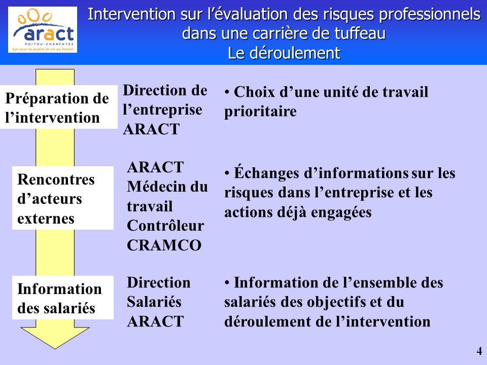 4 Intervention sur lévaluation des risques professionnels dans une carrière de tuffeau Le déroulement Préparation de lintervention Choix dune unité de