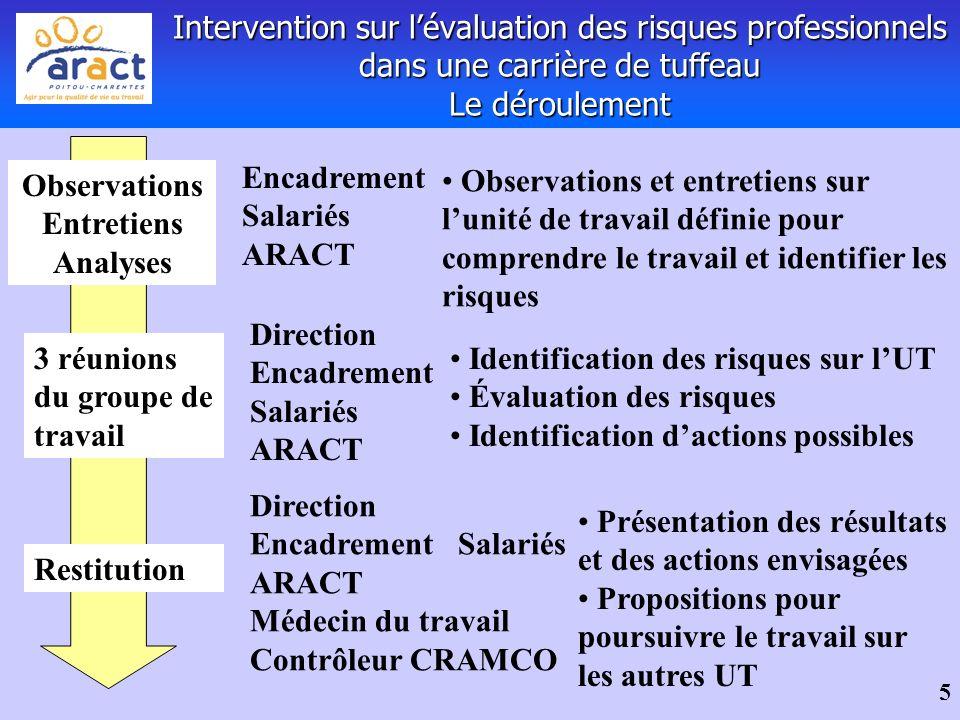 5 Intervention sur lévaluation des risques professionnels dans une carrière de tuffeau Le déroulement Observations Entretiens Analyses Observations et