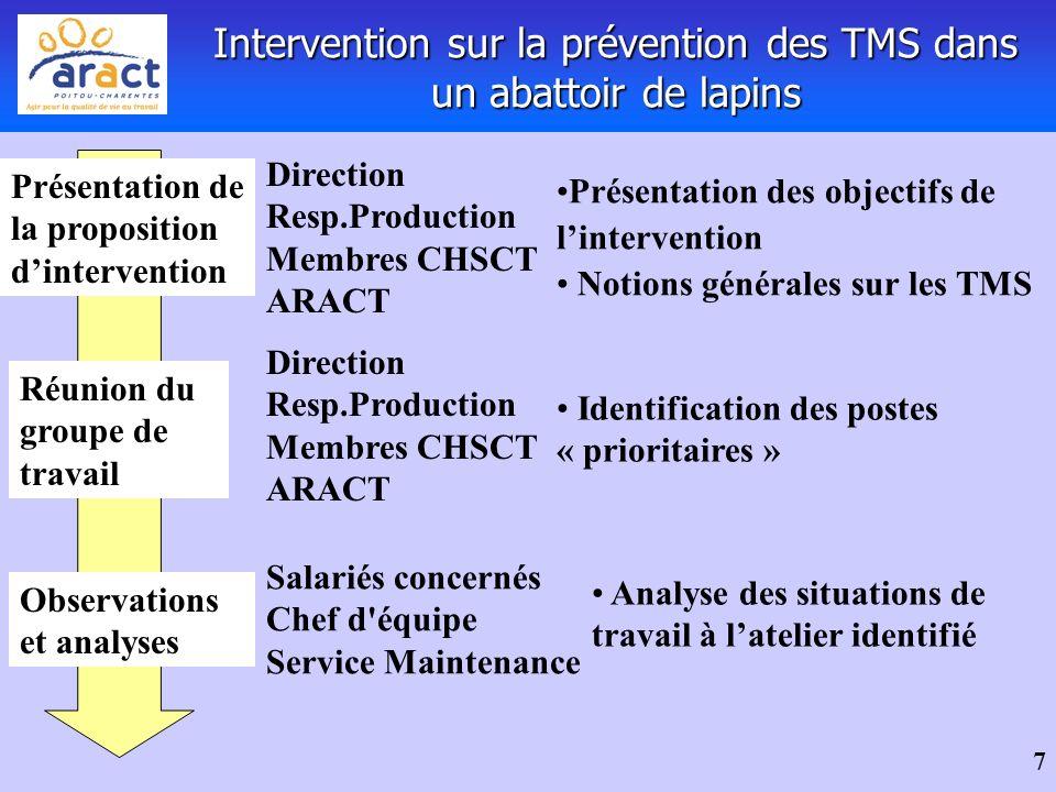 7 Présentation de la proposition dintervention Présentation des objectifs de lintervention Notions générales sur les TMS Direction Resp.Production Mem