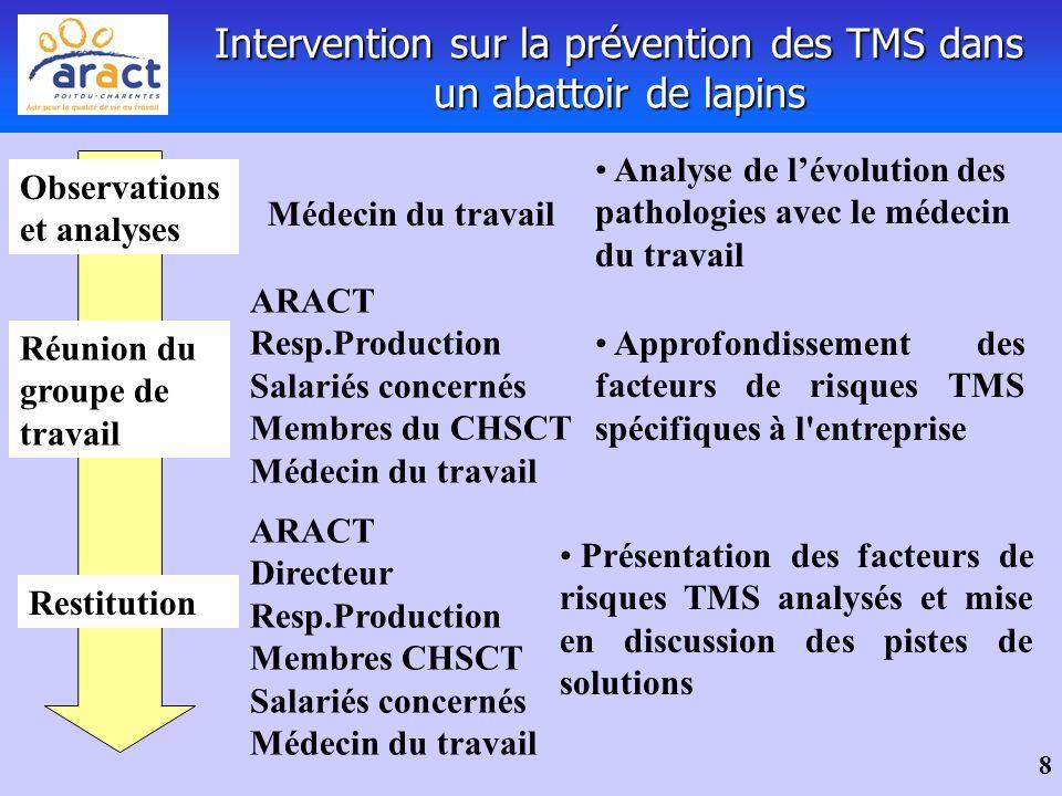 8 Intervention sur la prévention des TMS dans un abattoir de lapins Approfondissement des facteurs de risques TMS spécifiques à l'entreprise ARACT Res