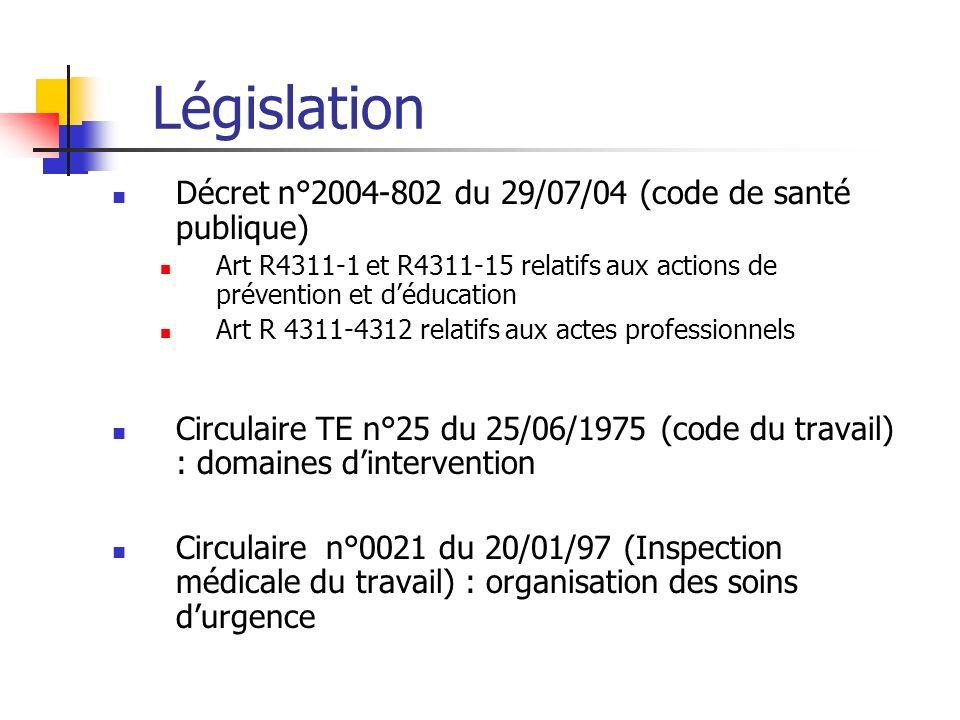 Législation Décret n°2004-802 du 29/07/04 (code de santé publique) Art R4311-1 et R4311-15 relatifs aux actions de prévention et déducation Art R 4311