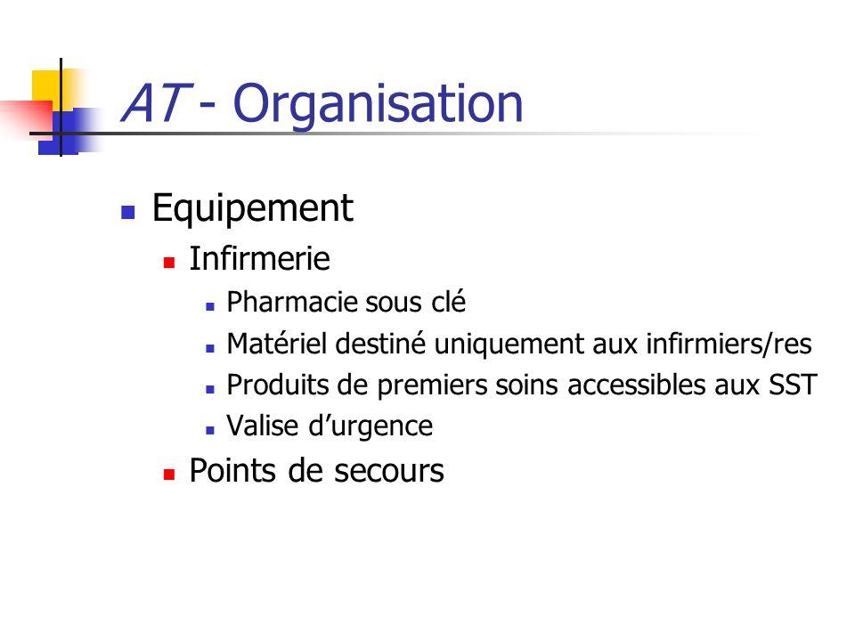 AT - Organisation Equipement Infirmerie Pharmacie sous clé Matériel destiné uniquement aux infirmiers/res Produits de premiers soins accessibles aux S