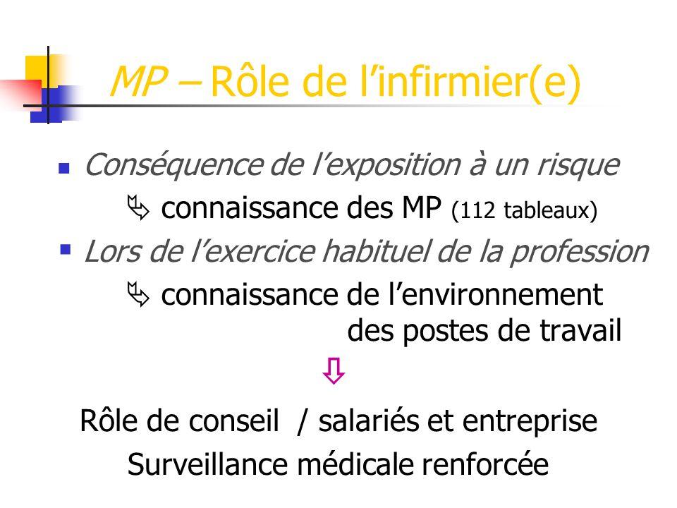 MP – Rôle de linfirmier(e) Conséquence de lexposition à un risque connaissance des MP (112 tableaux) Lors de lexercice habituel de la profession conna