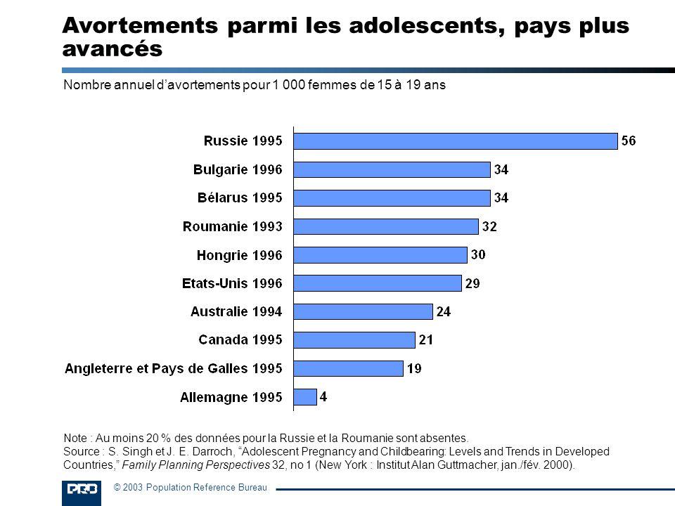 © 2003 Population Reference Bureau Nombre annuel davortements pour 1 000 femmes de 15 à 19 ans Avortements parmi les adolescents, pays plus avancés No