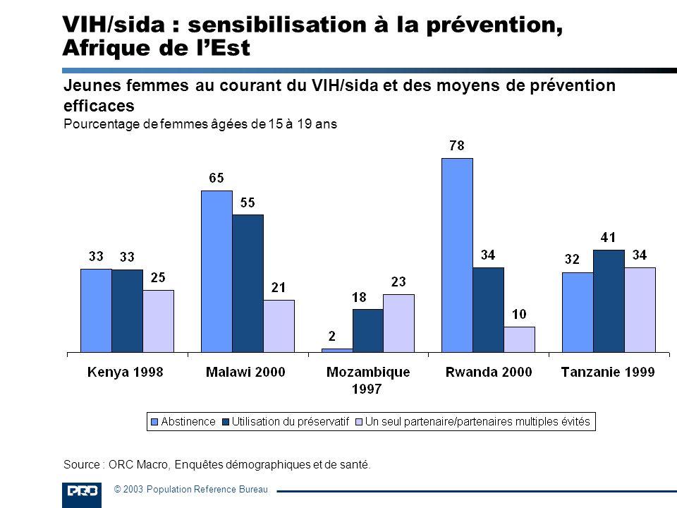 © 2003 Population Reference Bureau Jeunes femmes au courant du VIH/sida et des moyens de prévention efficaces Pourcentage de femmes âgées de 15 à 19 a