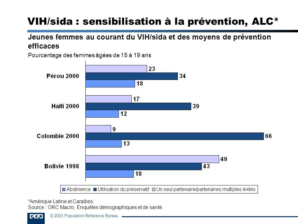 © 2003 Population Reference Bureau Jeunes femmes au courant du VIH/sida et des moyens de prévention efficaces Pourcentage des femmes âgées de 15 à 19