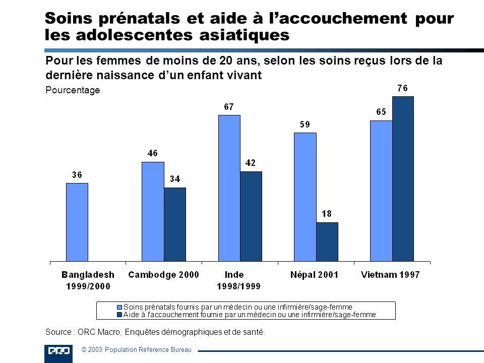 © 2003 Population Reference Bureau Pour les femmes de moins de 20 ans, selon les soins reçus lors de la dernière naissance dun enfant vivant Pourcenta
