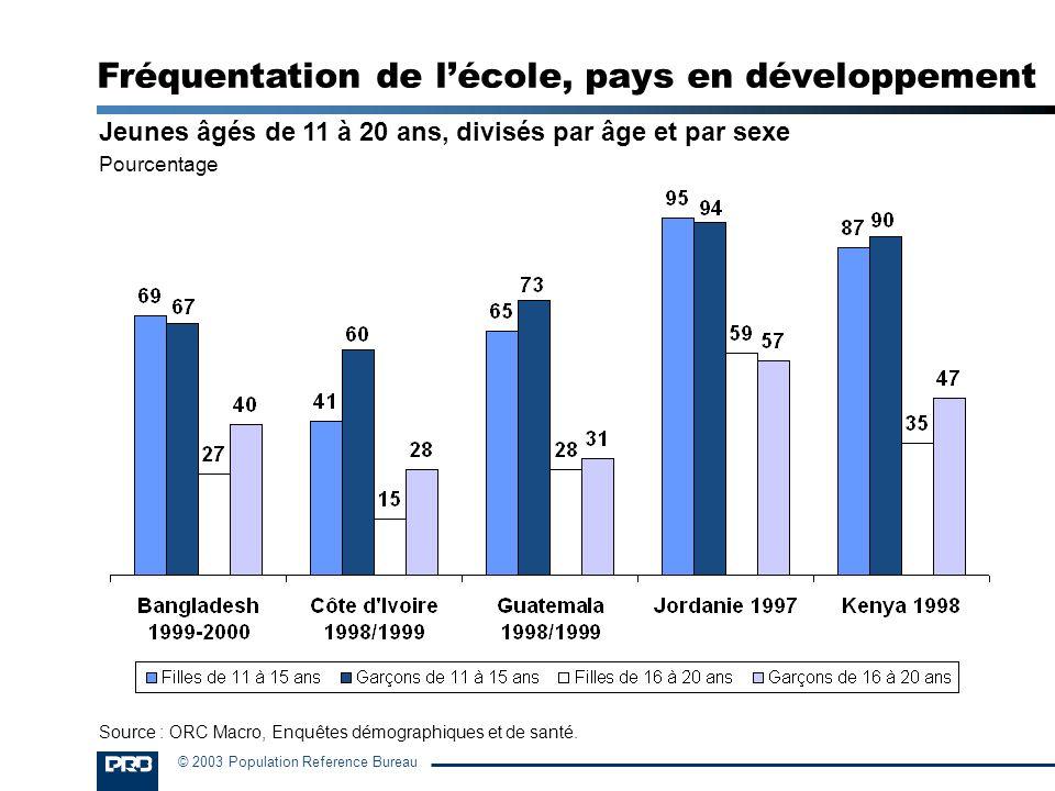 © 2003 Population Reference Bureau Jeunes âgés de 11 à 20 ans, divisés par âge et par sexe Pourcentage Fréquentation de lécole, pays en développement