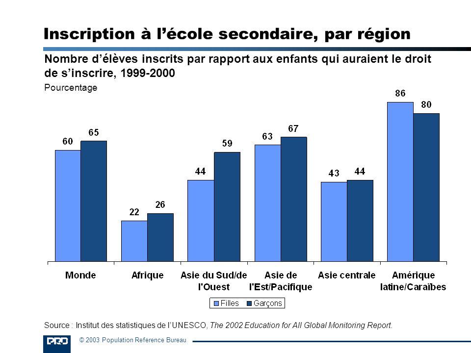 © 2003 Population Reference Bureau Nombre délèves inscrits par rapport aux enfants qui auraient le droit de sinscrire, 1999-2000 Pourcentage Inscripti