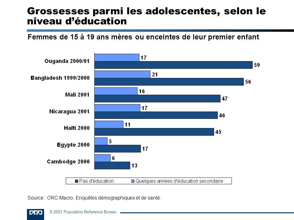© 2003 Population Reference Bureau Femmes de 15 à 19 ans mères ou enceintes de leur premier enfant Grossesses parmi les adolescentes, selon le niveau