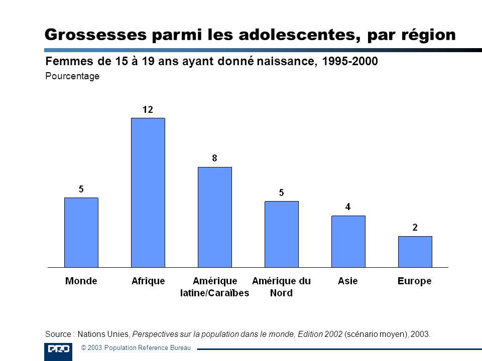 © 2003 Population Reference Bureau Femmes de 15 à 19 ans ayant donné naissance, 1995-2000 Pourcentage Grossesses parmi les adolescentes, par région So