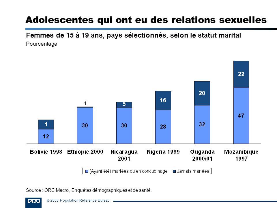 © 2003 Population Reference Bureau Femmes de 15 à 19 ans, pays sélectionnés, selon le statut marital Pourcentage Adolescentes qui ont eu des relations