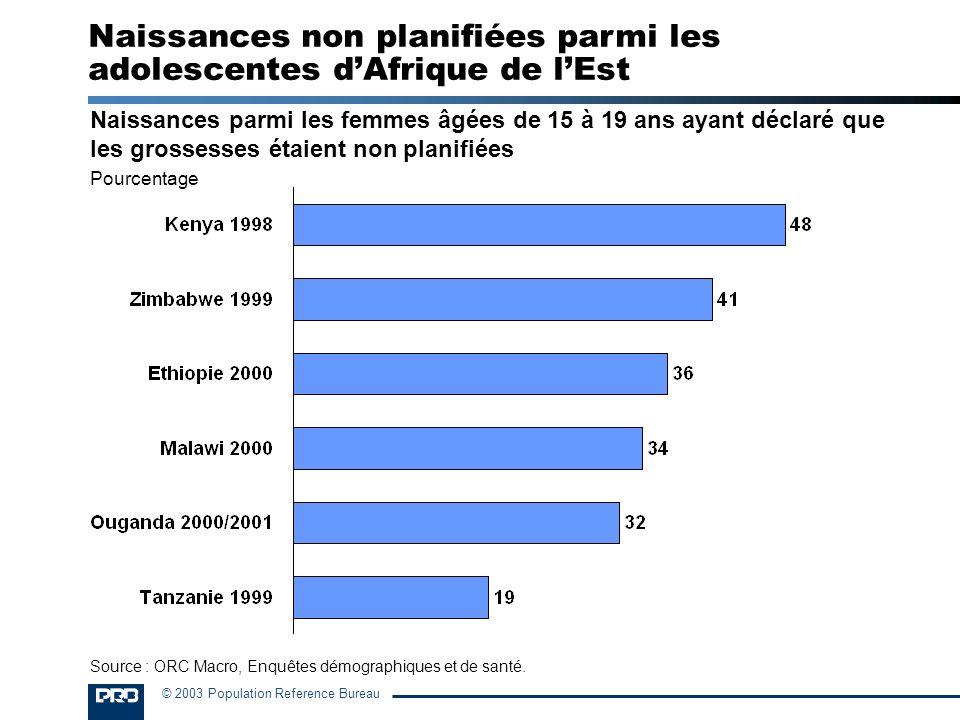 © 2003 Population Reference Bureau Naissances parmi les femmes âgées de 15 à 19 ans ayant déclaré que les grossesses étaient non planifiées Pourcentag