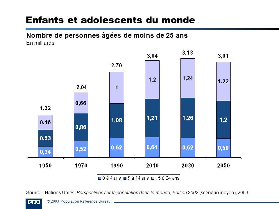 © 2003 Population Reference Bureau Nombre de personnes âgées de moins de 25 ans En milliards Enfants et adolescents du monde Source : Nations Unies, P
