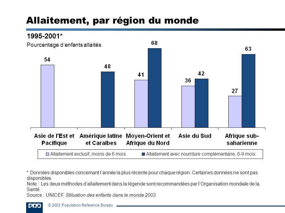 © 2003 Population Reference Bureau 1995-2001* Pourcentage denfants allaités Allaitement, par région du monde * Données disponibles concernant lannée l