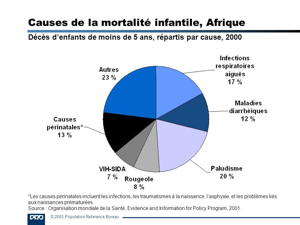 © 2003 Population Reference Bureau Causes de la mortalité infantile, Afrique Décès denfants de moins de 5 ans, répartis par cause, 2000 *Les causes pé