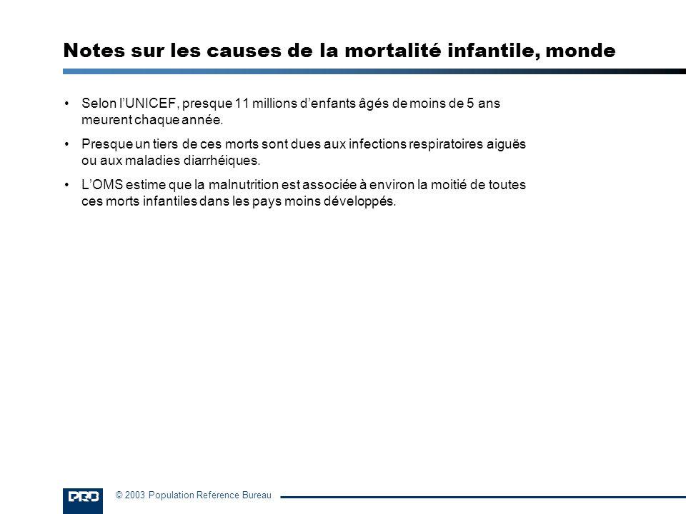 © 2003 Population Reference Bureau Selon lUNICEF, presque 11 millions denfants âgés de moins de 5 ans meurent chaque année. Presque un tiers de ces mo