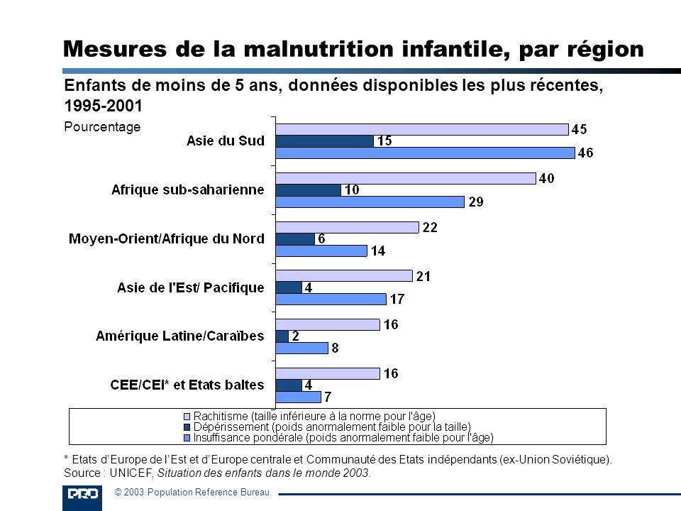 © 2003 Population Reference Bureau Enfants de moins de 5 ans, données disponibles les plus récentes, 1995-2001 Pourcentage Mesures de la malnutrition