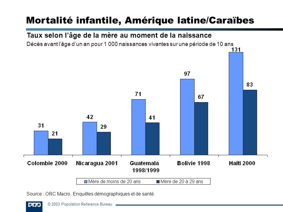 © 2003 Population Reference Bureau Taux selon lâge de la mère au moment de la naissance Décès avant lâge dun an pour 1 000 naissances vivantes sur une