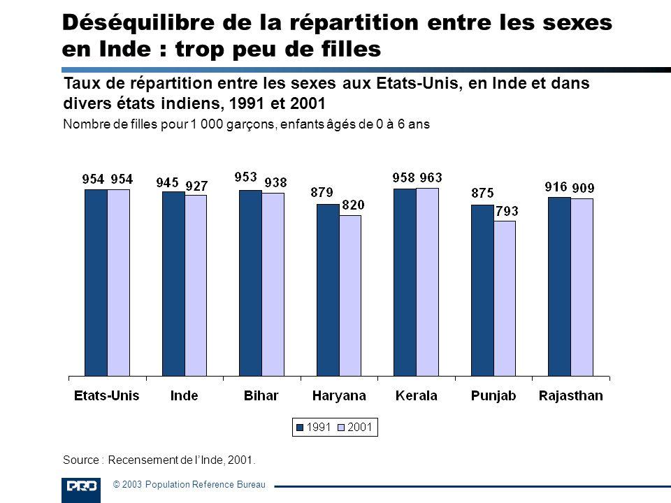 © 2003 Population Reference Bureau Taux de répartition entre les sexes aux Etats-Unis, en Inde et dans divers états indiens, 1991 et 2001 Nombre de fi