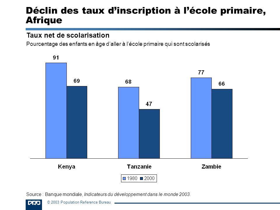 © 2003 Population Reference Bureau Taux net de scolarisation Pourcentage des enfants en âge daller à lécole primaire qui sont scolarisés Déclin des ta