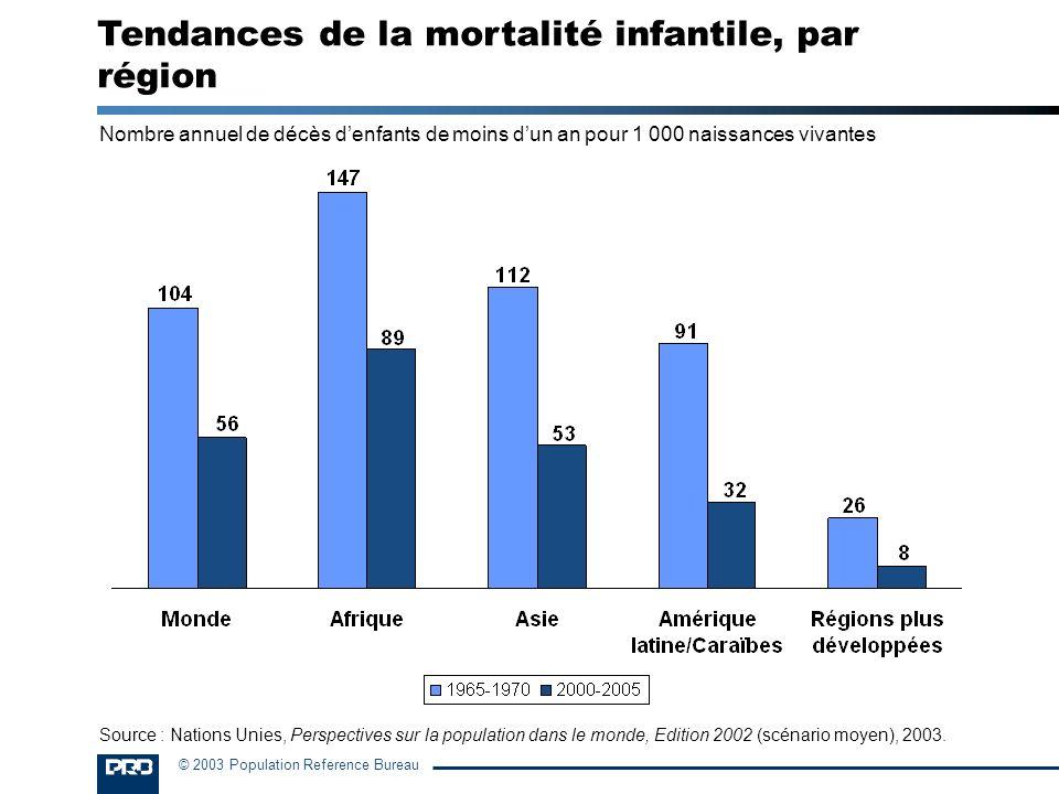© 2003 Population Reference Bureau Nombre annuel de décès denfants de moins dun an pour 1 000 naissances vivantes Tendances de la mortalité infantile,