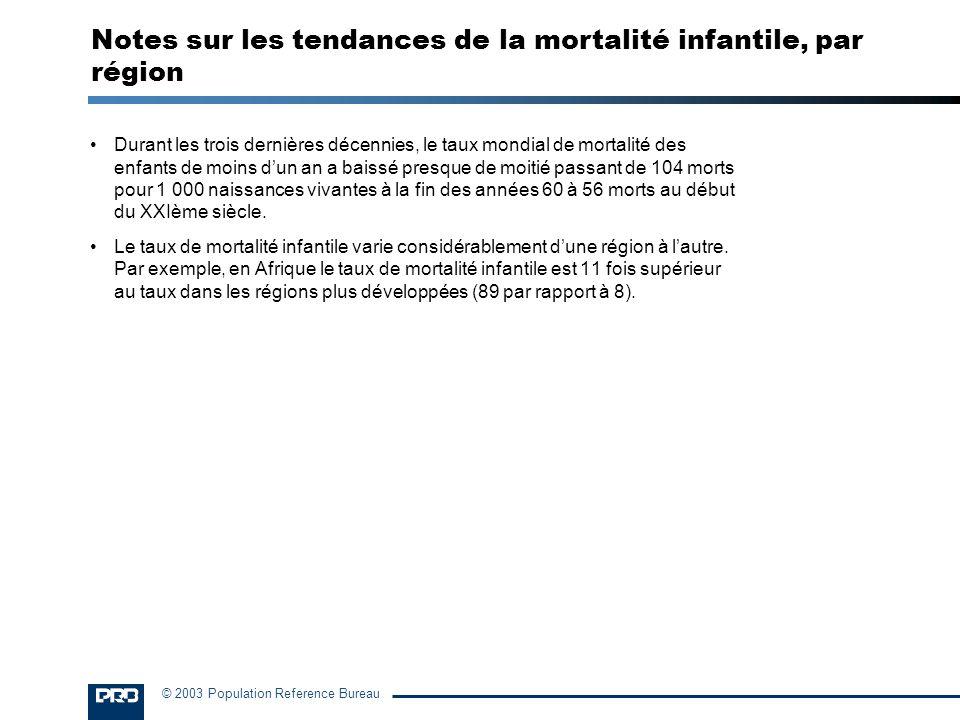 © 2003 Population Reference Bureau Durant les trois dernières décennies, le taux mondial de mortalité des enfants de moins dun an a baissé presque de