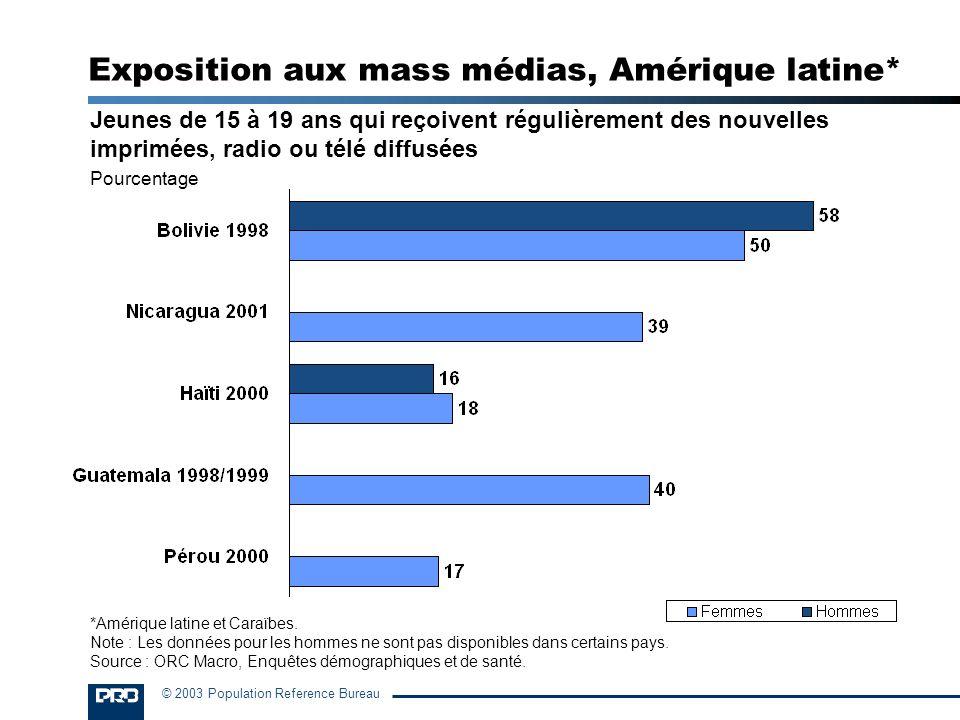 © 2003 Population Reference Bureau Jeunes de 15 à 19 ans qui reçoivent régulièrement des nouvelles imprimées, radio ou télé diffusées Pourcentage Expo