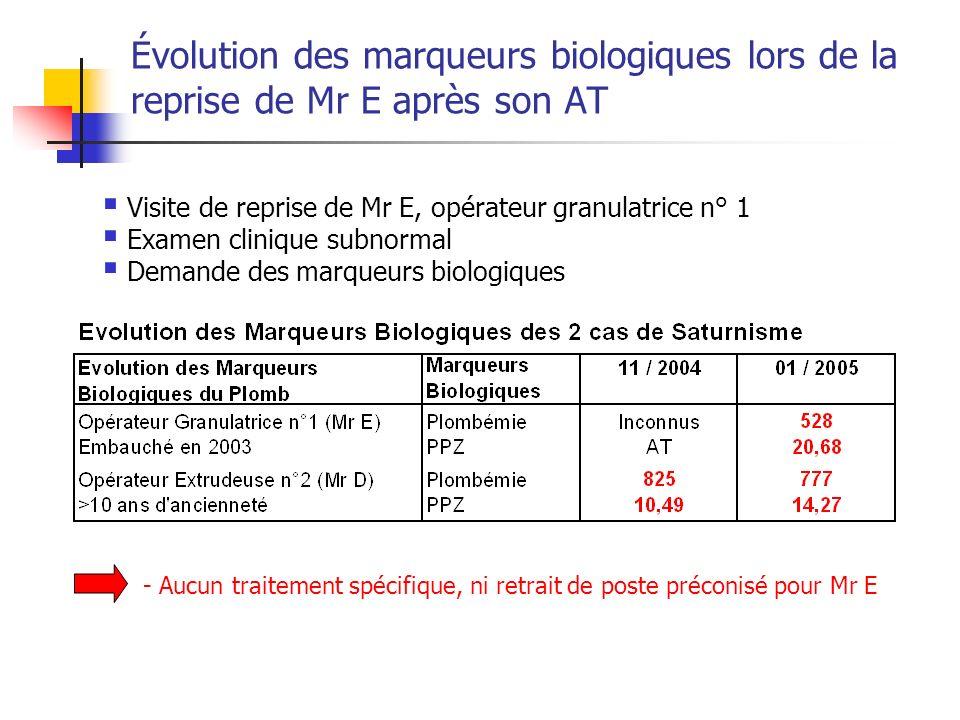Évolution des marqueurs biologiques lors de la reprise de Mr E après son AT Visite de reprise de Mr E, opérateur granulatrice n° 1 Examen clinique sub