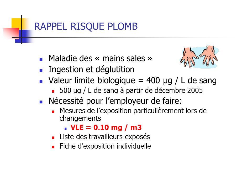 RAPPEL RISQUE PLOMB Maladie des « mains sales » Ingestion et déglutition Valeur limite biologique = 400 µg / L de sang 500 µg / L de sang à partir de