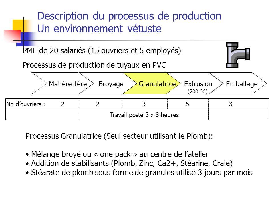 Description du processus de production Un environnement vétuste Matière 1èreBroyageGranulatriceExtrusionEmballage Processus de production de tuyaux en
