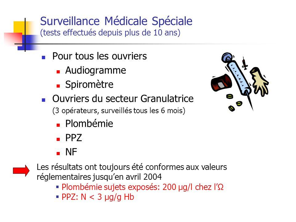 Surveillance Médicale Spéciale (tests effectués depuis plus de 10 ans) Pour tous les ouvriers Audiogramme Spiromètre Ouvriers du secteur Granulatrice