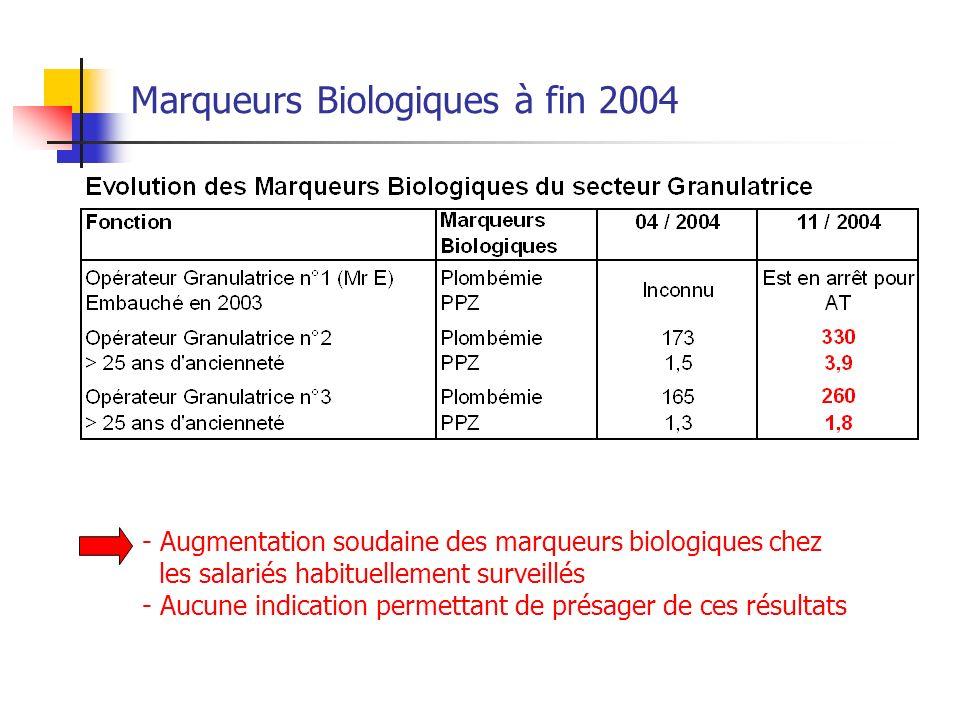 Marqueurs Biologiques à fin 2004 - Augmentation soudaine des marqueurs biologiques chez les salariés habituellement surveillés - Aucune indication per
