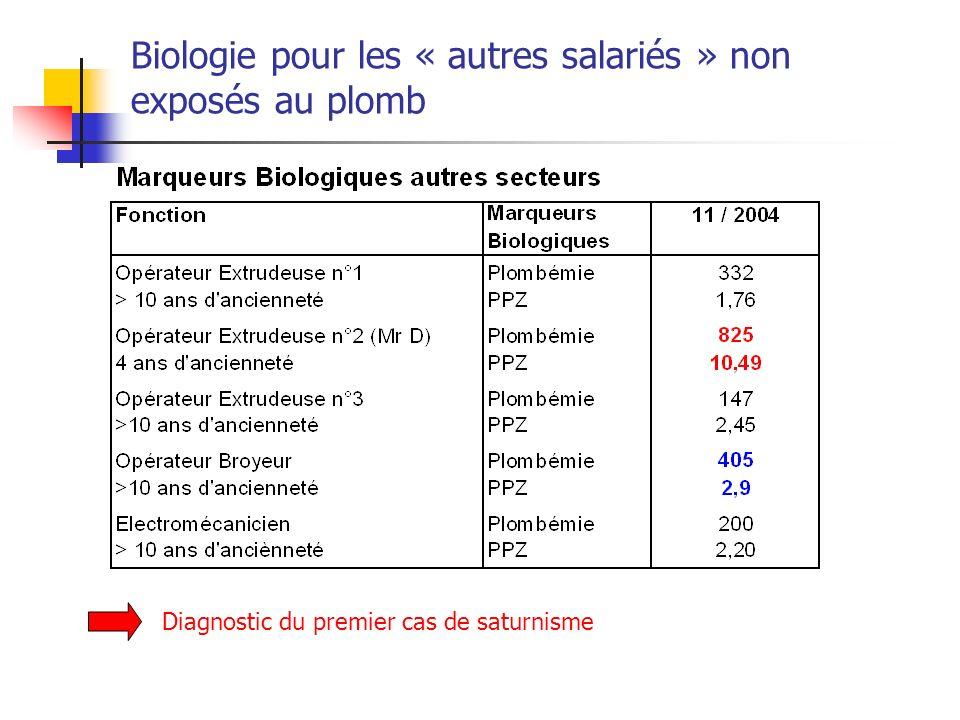 Biologie pour les « autres salariés » non exposés au plomb Diagnostic du premier cas de saturnisme