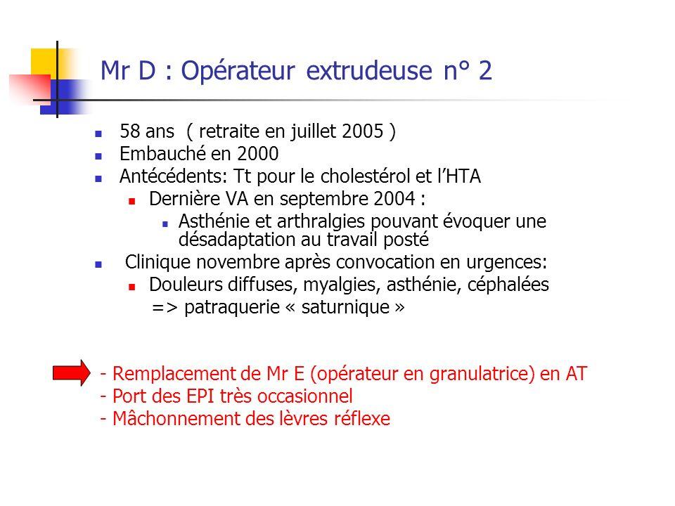 Mr D : Opérateur extrudeuse n° 2 58 ans ( retraite en juillet 2005 ) Embauché en 2000 Antécédents: Tt pour le cholestérol et lHTA Dernière VA en septe