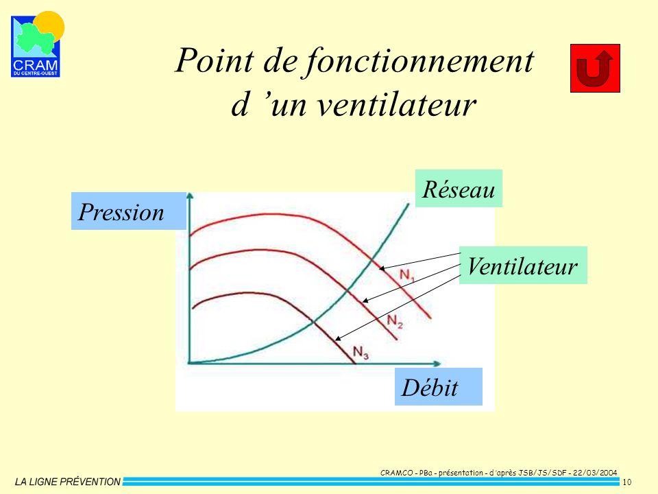 CRAMCO - PBa - présentation - d après JSB/JS/SDF - 22/03/2004 10 Débit Pression Point de fonctionnement d un ventilateur Réseau Ventilateur