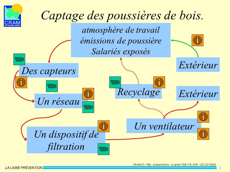 CRAMCO - PBa - présentation - d après JSB/JS/SDF - 22/03/2004 2 Captage des poussières de bois. Un réseau Un dispositif de filtration Un ventilateur a