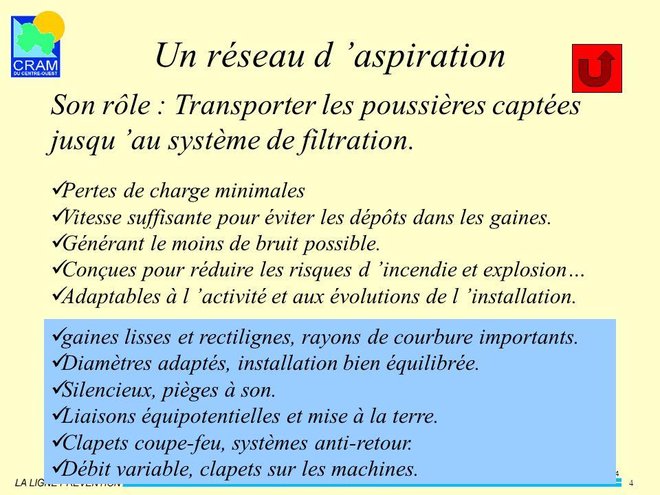 CRAMCO - PBa - présentation - d après JSB/JS/SDF - 22/03/2004 4 Un réseau d aspiration Son rôle : Transporter les poussières captées jusqu au système