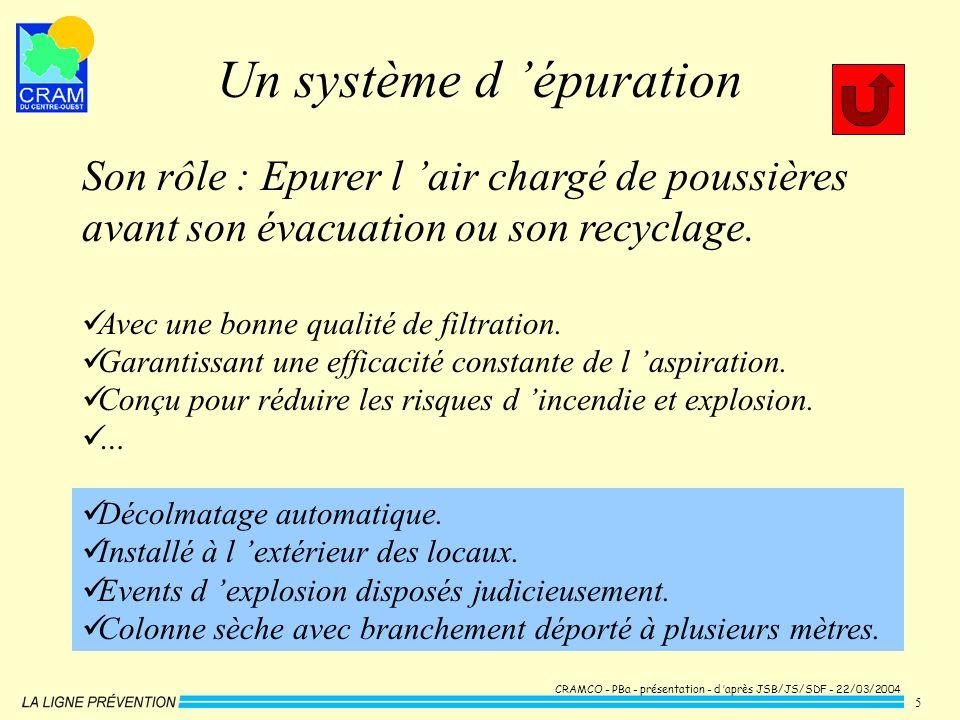 CRAMCO - PBa - présentation - d après JSB/JS/SDF - 22/03/2004 5 Un système d épuration Son rôle : Epurer l air chargé de poussières avant son évacuati