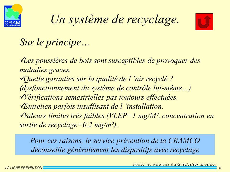 CRAMCO - PBa - présentation - d après JSB/JS/SDF - 22/03/2004 8 Sur le principe… Les poussières de bois sont susceptibles de provoquer des maladies gr
