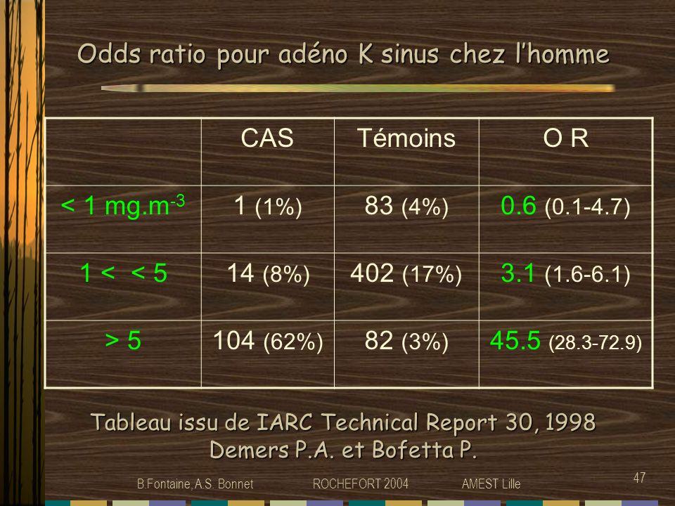 B.Fontaine, A.S. Bonnet ROCHEFORT 2004 AMEST Lille 47 Odds ratio pour adéno K sinus chez lhomme CASTémoinsO R < 1 mg.m -3 1 (1%) 83 (4%) 0.6 (0.1-4.7)