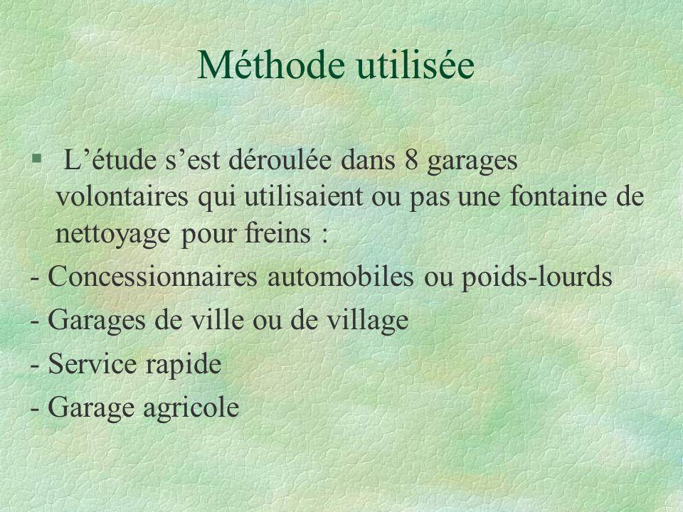 Méthode utilisée § Létude sest déroulée dans 8 garages volontaires qui utilisaient ou pas une fontaine de nettoyage pour freins : - Concessionnaires a