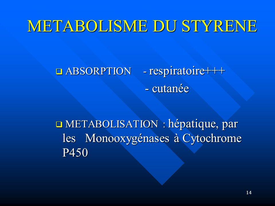 14 METABOLISME DU STYRENE ABSORPTION - respiratoire+++ ABSORPTION - respiratoire+++ - cutanée - cutanée METABOLISATION : hépatique, par les Monooxygén