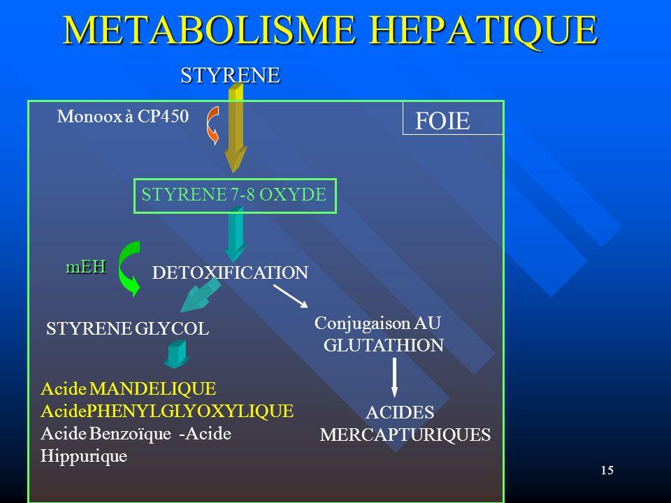 15 METABOLISME HEPATIQUE STYRENE STYRENE FOIE STYRENE 7-8 OXYDE Monoox à CP450 DETOXIFICATION STYRENE GLYCOL Conjugaison AU GLUTATHION Acide MANDELIQU